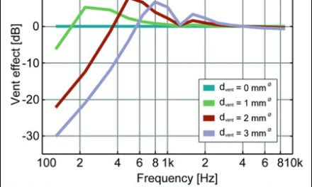 Where an Accurate Fitting Begins: Assessment of    In-Situ Acoustics (AISA)