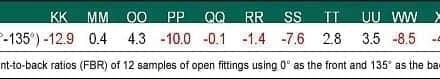 2013 Survey of US Dispensing Practice Metrics, Part 2