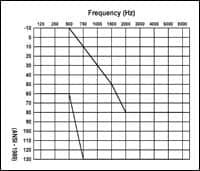 Hearing Aid Technology vs. Steeply Sloping Sensorineural Hearing Loss: