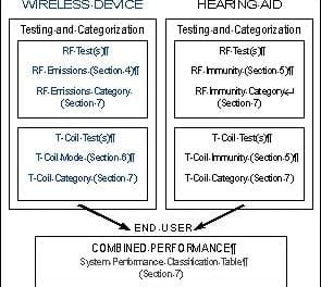 Hearing Aid Compatibility (HAC) and Wireless Devices