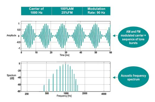 Auditory Steady-State Response (ASSR): A Beginner's Guide