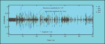Comparison of Transient Noise Reduction Systems