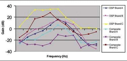 Digital Noise Reduction Processing in Hearing Aids: How Much and Where?