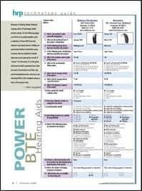 Power BTE Hearing Aids