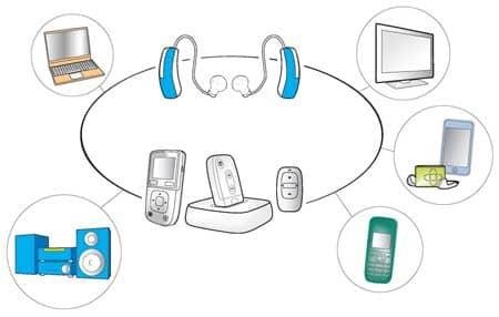 Digital Wireless Hearing Aids, Part 3: Audiological Benefits