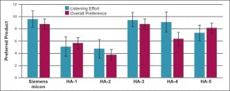 True Advances in Hearing Aid Technology: What Are They and Where's the Proof? – January 2013 Hearing Review