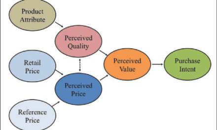 Influence of Perceived Value on Hearing Aid Adoption and Re-adoption Intent