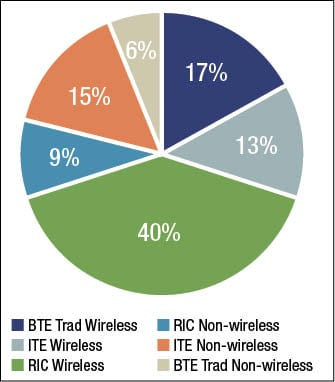 Consumer and Dispenser Feedback Leads to Substantial Improvements in 2G Wireless Accessories