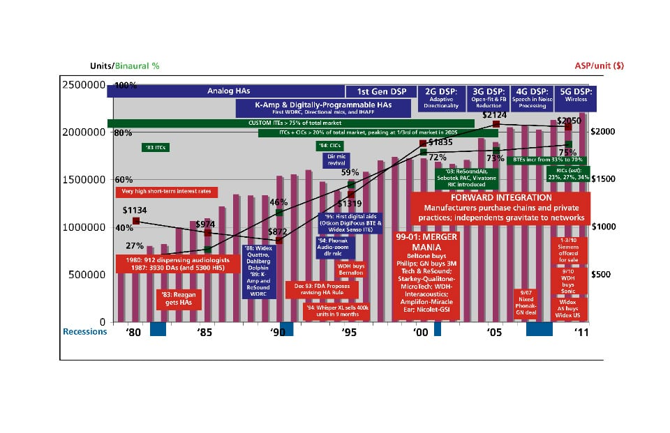 Hearing Aid History in One Chart!