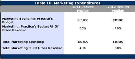 2013 Survey of US Dispensing Practice Metrics, Part 1