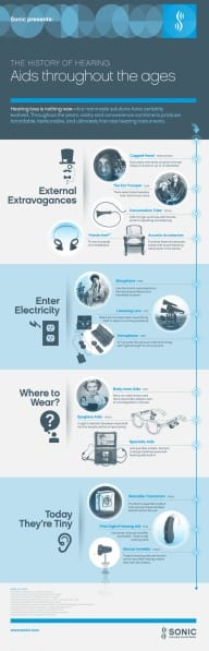 Infographic: The Evolution of the Hearing Aid