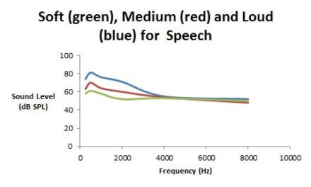 """What Is """"Soft,"""" """"Medium,"""" and """"Loud"""" for Speech and Music?"""