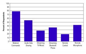 Figure 1. Hearing care professionals' preference for use of six wireless features available on hearing aids.  The percent of respondents indicates the percentage of hearing care professionals surveyed that use this feature with at least 60% of their patients.