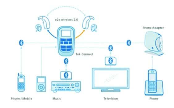 A History of e2e Wireless Technology