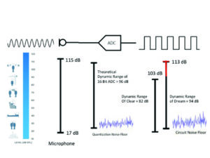 Figure 1. Comparison of input dynamic ranges of everyday sounds, analog microphones, 16-bit ADC, CLEAR hearing aids, and DREAM hearing aids.