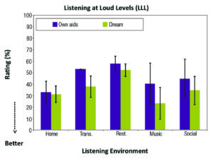 Figure 4. Mean LLL ratings for own aids and Dream hearing aids (n = 8) grouped according to the types of listening environments.