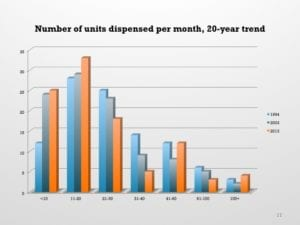 Figure 3. Average hearing aids dispensed per month in three different HR dispenser surveys taken roughly 10 years apart (1994, 2003, and 2013). In general, larger percentages of dispensing practices are dispensing fewer hearing aids today than they were 10 and 20 years ago.