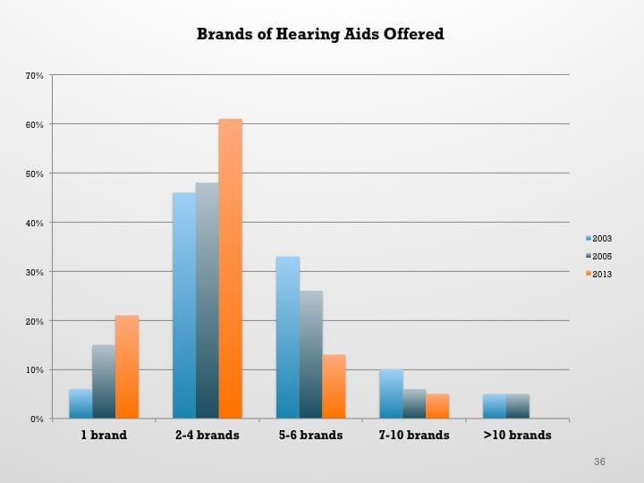 HR 2013 Hearing Aid Dispenser Survey: Dispensing in the Age of Internet and Big Box Retailers