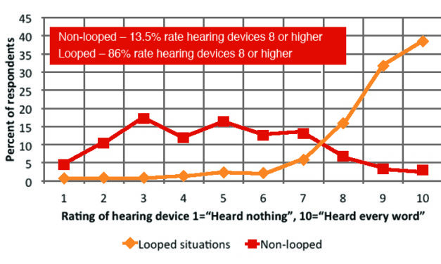 Consumer Perceptions of the Impact of Inductively Looped Venues on the Utility of Their Hearing Devices