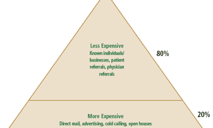 Know Your Marketing; Know Your ROI