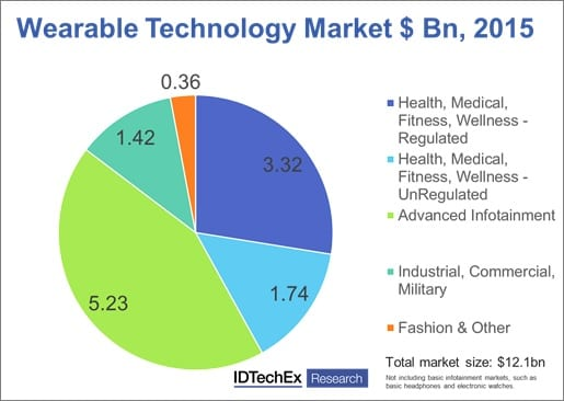 November Event Focuses on Future of Wearable Technology Industry