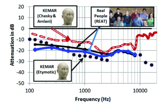 High-Fidelity Earplug Attenuation Measurements Agree After All