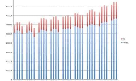 Third Quarter Hearing Aid Unit Sales Up 4.2%