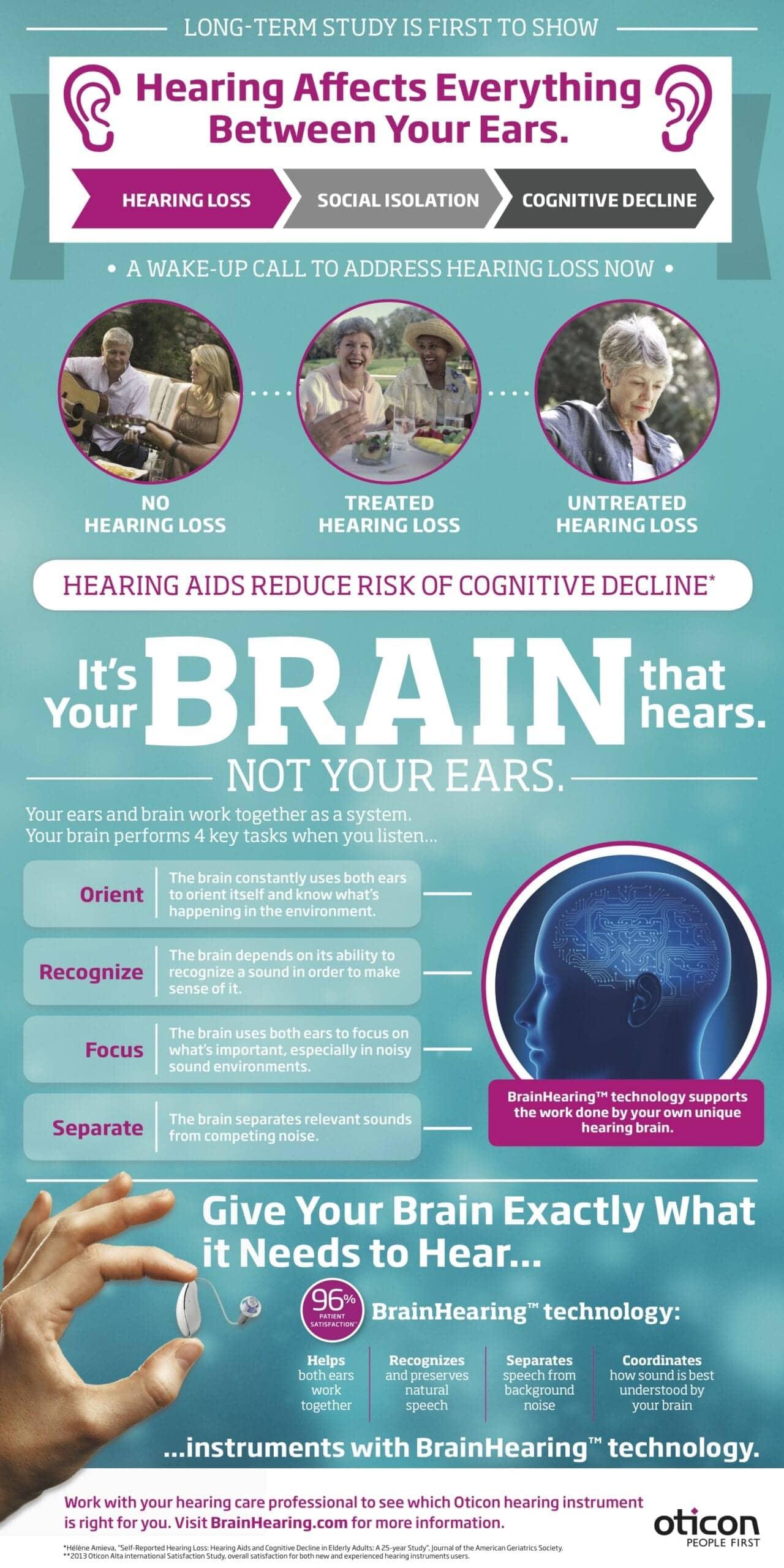 BrainHearing Cognitive Decline Infographic FINAL