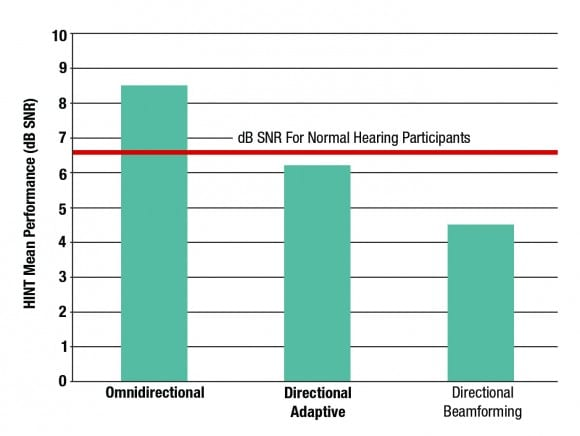 Improving Speech Recognition in Noise Using Binaural Beamforming in ITC and CIC Hearing Aids