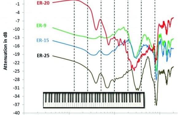UNT Develops New Approach for Assessing Musicians Earplugs