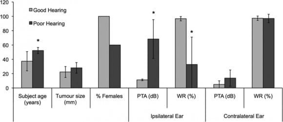 Small Vestibular Tumors Can Damage Hearing via Toxic Secretions