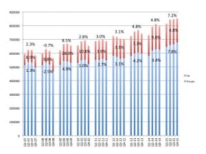 US quarterly net unit sales of hearing aids since 2007, with the private/commercial market shown in blue, and the VA shown in red. Yearly sales percentage gains/losses for the entire hearing aid market are displayed at the top of the graph, with VA and private/commercial unit percentage gains shown in the middle and bottom, respectively. Source: HIA.