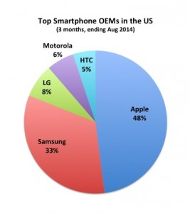 """Figure 2. US market share of smartphone manufacturers. Although PCAST and others go to great lengths pointing out the hearing industry's dominance by the """"Big 6"""" manufacturers, most mature high-tech industries—including the global 1.2 billion units-per-year smartphone industry (compared to the global 12 million unit hearing aid industry)—are dominated by only a few large players."""