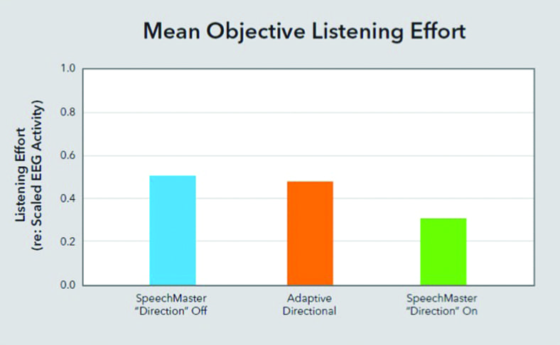 Clinical Studies Show Advanced Hearing Aid Technology Reduces Listening Effort