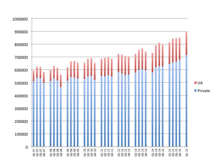 Hearing Aid Sales Grow by 10% in Q1; Private Sector Continues to Lead Way