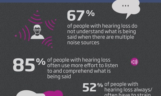 Poll Results Provide Snapshot of Hearing Loss Struggles