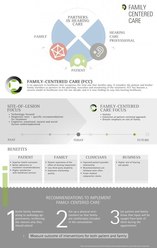 Infographic on family-centered care program