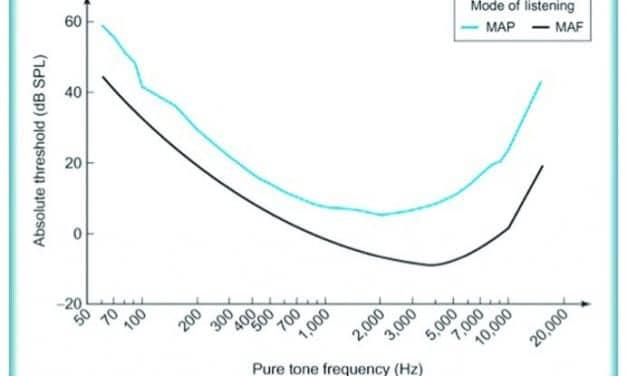Back to Basics: Hearing: Is It 7 dB, 3 dB or 0 dB?