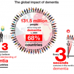 World Alzheimer's Month: Hearing Loss Linked to Impaired Memory