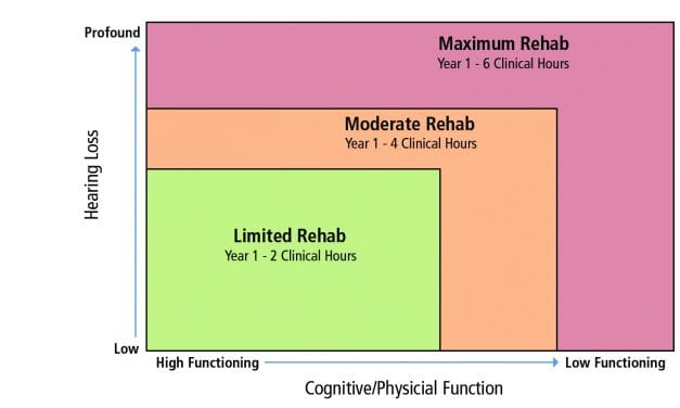 Patient Complexity and Professional Time: Improving Efficiencies in the Service Model