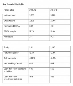 Widex Financial Highlights 2015-16