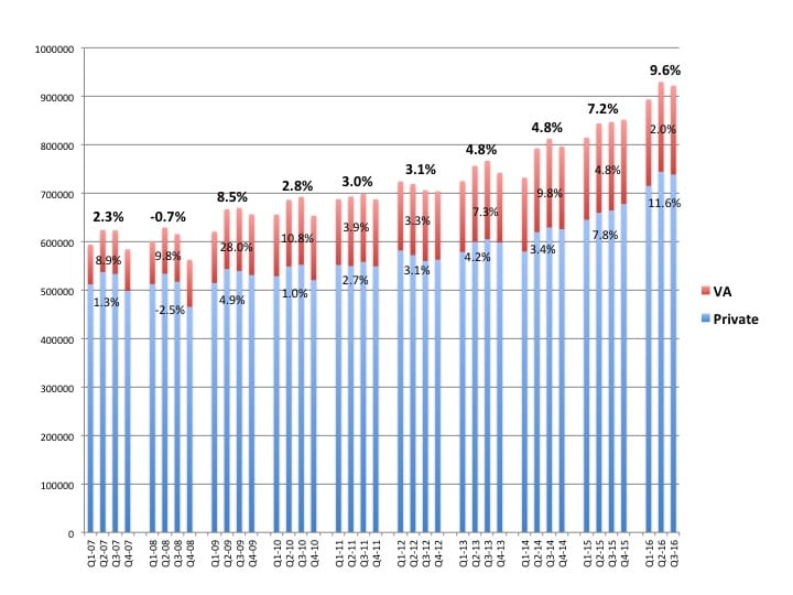 Hearing aid net unit sales by quarter, with VA dispensing in red and private/commercial-sector dispensing in blue. Sales in the first three quarters of 2016 grew by 9.6% for the total market: 11.6% for the private sector and 2.0% for the VA. Source: HIA. [Click on image to enlarge.]