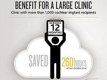 Data Transfer System for Cochlear Implant Clinics Reduces Costs