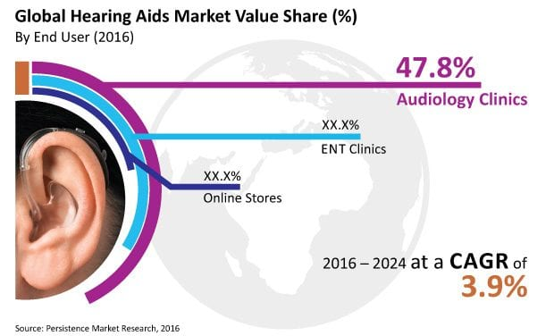 Increased Participation of Tech Giants Drives Hearing Aid Market