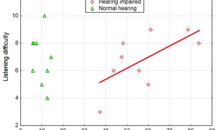 Listening Effort, Speech Intelligibility, and Narrow Directionality