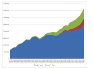 Hearing Review estimates of hearing aid unit  growth (1979-2016) of the private/commercial sector (in blue), Costco (red), and the VA (green). HR estimates that Costco now constitutes about 13% of the total US market. The VA makes up 20%. Source: HIA and HR estimates.