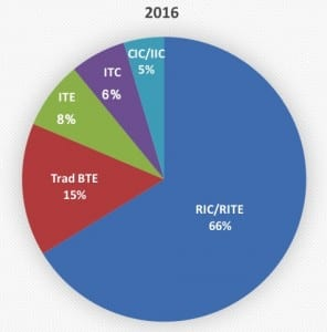 Use of different hearing aid styles by the entire market in 2016. BTEs accounted for 4 in 5 hearing aids dispensed in 2016 when combining receiver-in-the-canal (66%) and traditional BTEs (15%).