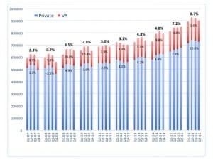 US net unit sales of hearing aids by quarter (2007-2016), with  private/commercial unit sales shown in blue and the VA in red. Overall percentage gains are shown in bold at the top. In 2016, US net hearing aid unit gains were 8.7% above 2015, while private sector and VA gains were 10.6% and 1.6%, respectively. Source: HIA.