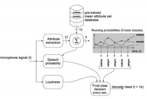 Figure 11. The classification process. A probability estimate is used to determine the current class.
