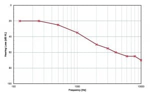 Figure 3. Audiogram used as input for each hearing device and fitting software under test.